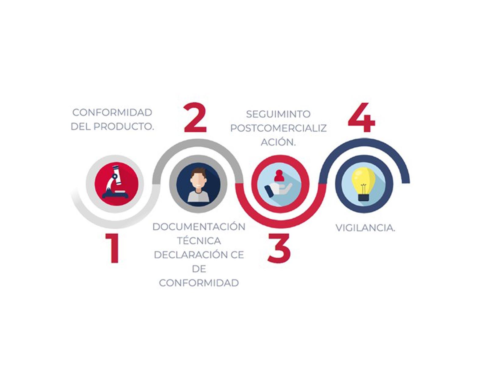 CONSULTORÍA LOGÍSTICA, COSMÉTICA Y DE PRODUCTO SANITARIO